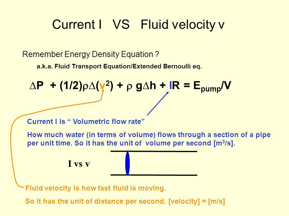 Current I VS Fluid velocity v Remember Energy Density Equation .