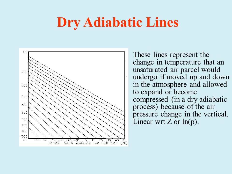 Dry Adiabatic Lines These lines represent the change in temperature that an unsaturated air parcel would undergo if moved up and down in the atmosphere and allowed to expand or become compressed (in a dry adiabatic process) because of the air pressure change in the vertical.