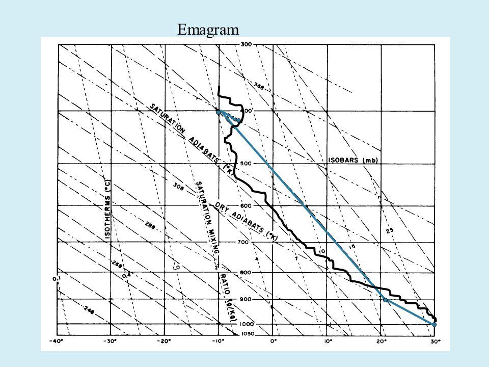 Emagram