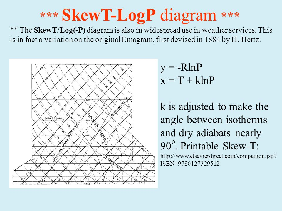 *** SkewT-LogP diagram *** ** The SkewT/Log(-P) diagram is also in widespread use in weather services.