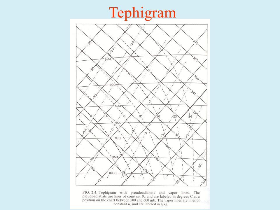 Tephigram
