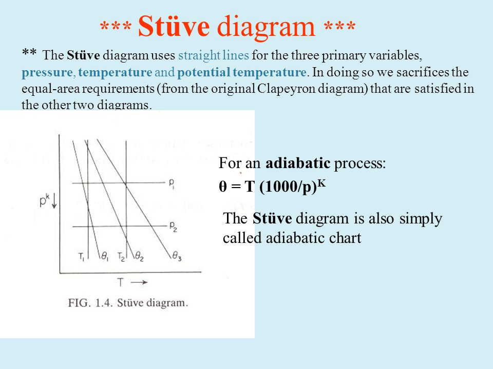 *** Stüve diagram *** ** The Stüve diagram uses straight lines for the three primary variables, pressure, temperature and potential temperature.