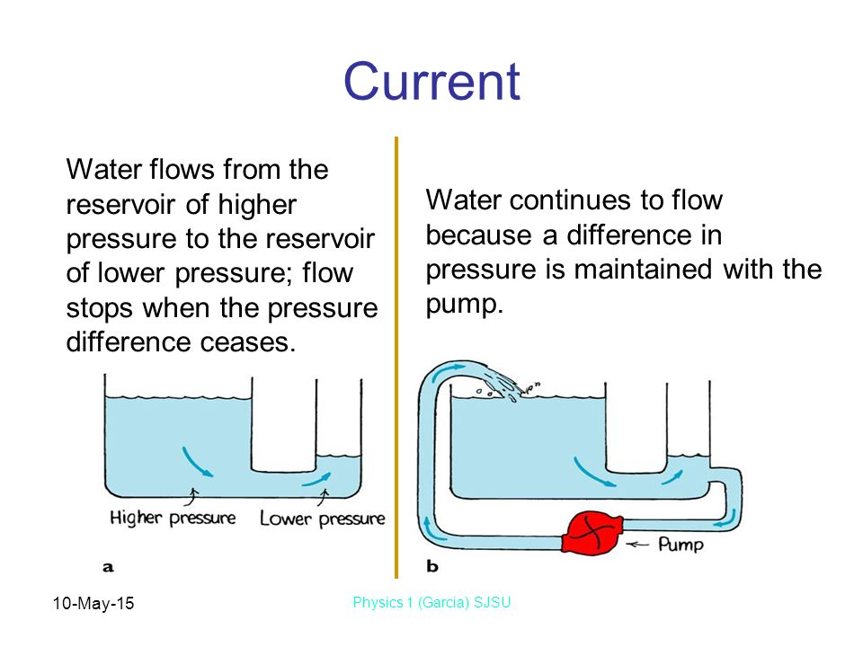 10-May-15 Physics 1 (Garcia) SJSU Current Water continues to flow because a difference in pressure is maintained with the pump. Water flows from the r