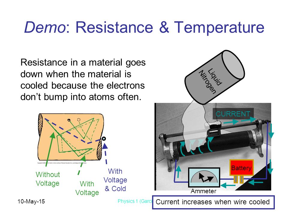 10-May-15 Physics 1 (Garcia) SJSU Demo: Resistance & Temperature Battery CURRENT Ammeter Resistance in a material goes down when the material is cooled because the electrons don't bump into atoms often.