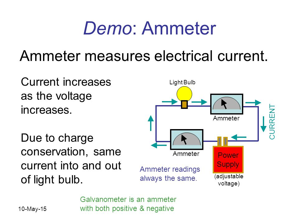 10-May-15 Physics 1 (Garcia) SJSU Demo: Ammeter Ammeter measures electrical current.