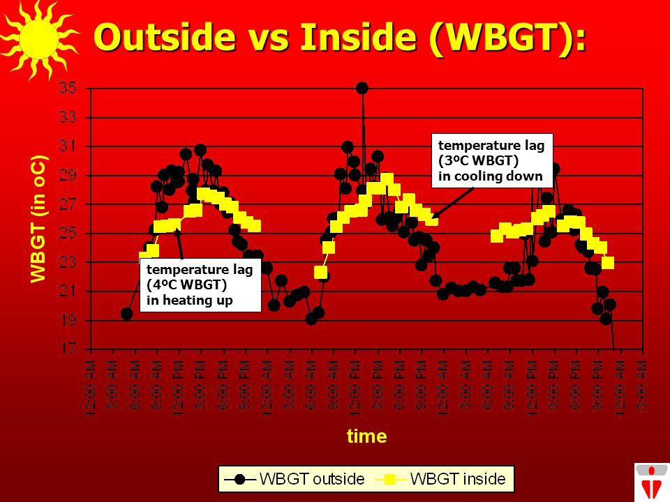 Outside vs Inside (WBGT): temperature lag (4ºC WBGT) in heating up temperature lag (3ºC WBGT) in cooling down