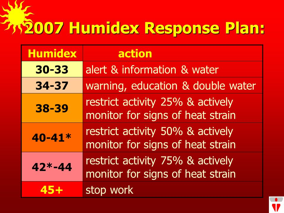 2007 Humidex Response Plan: Humidex action 30-33 alert & information & water 34-37 warning, education & double water 38-39 restrict activity 25% & actively monitor for signs of heat strain 40-41* restrict activity 50% & actively monitor for signs of heat strain 42*-44 restrict activity 75% & actively monitor for signs of heat strain 45+ stop work
