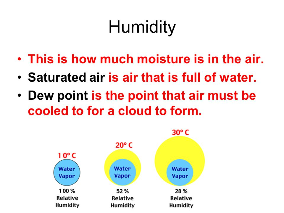 Humidity This is how much moisture is in the air. Saturated air is air that is full of water. Dew point is the point that air must be cooled to for a