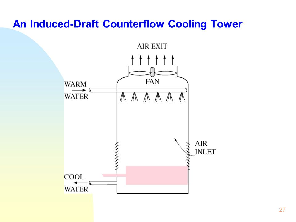 27 An Induced-Draft Counterflow Cooling Tower