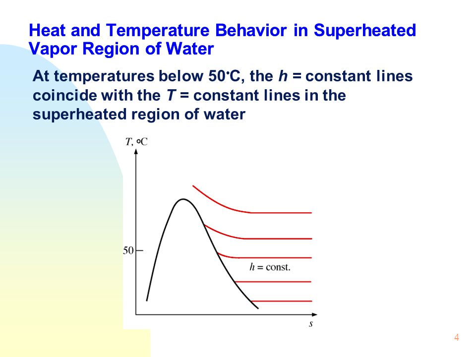4 Heat and Temperature Behavior in Superheated Vapor Region of Water At temperatures below 50 C, the h = constant lines coincide with the T = constant