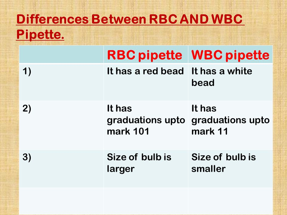 Differences Between RBC AND WBC Pipette. RBC pipetteWBC pipette 1)It has a red beadIt has a white bead 2)It has graduations upto mark 101 It has gradu