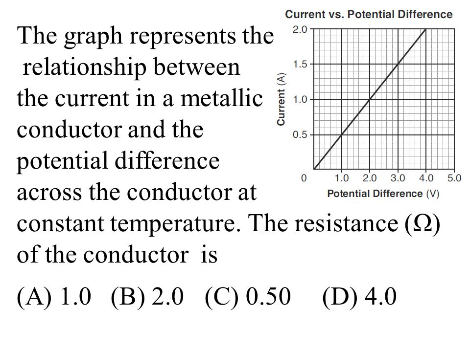 The graph represents the relationship between the current in a metallic conductor and the potential difference across the conductor at constant temperature.