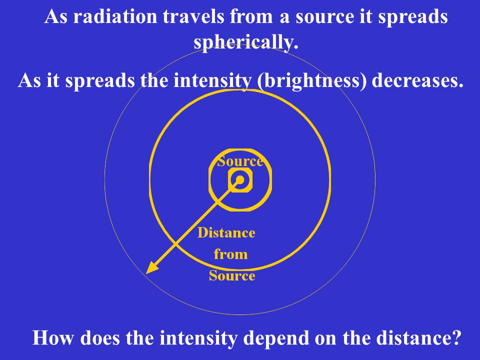 As radiation travels from a source it spreads spherically.