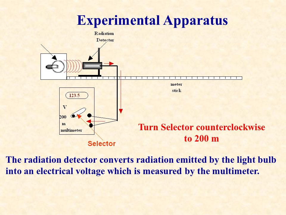 Experimental Apparatus The radiation detector converts radiation emitted by the light bulb into an electrical voltage which is measured by the multimeter.