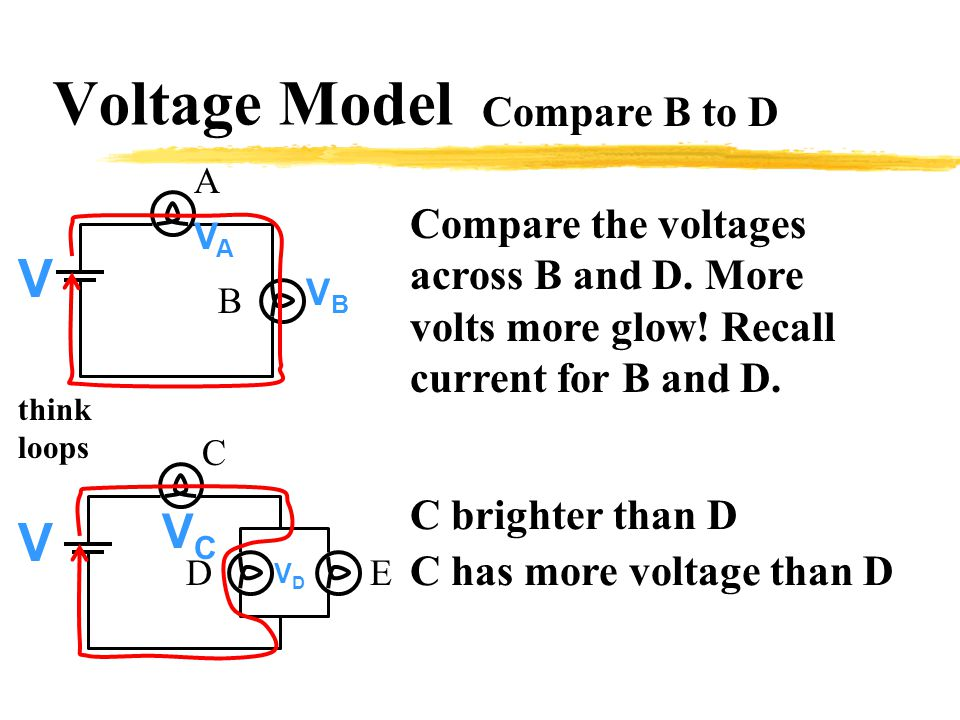Voltage Model A B Compare B to D C ED C brighter than D C has more voltage than D VCVC VDVD Compare the voltages across B and D.