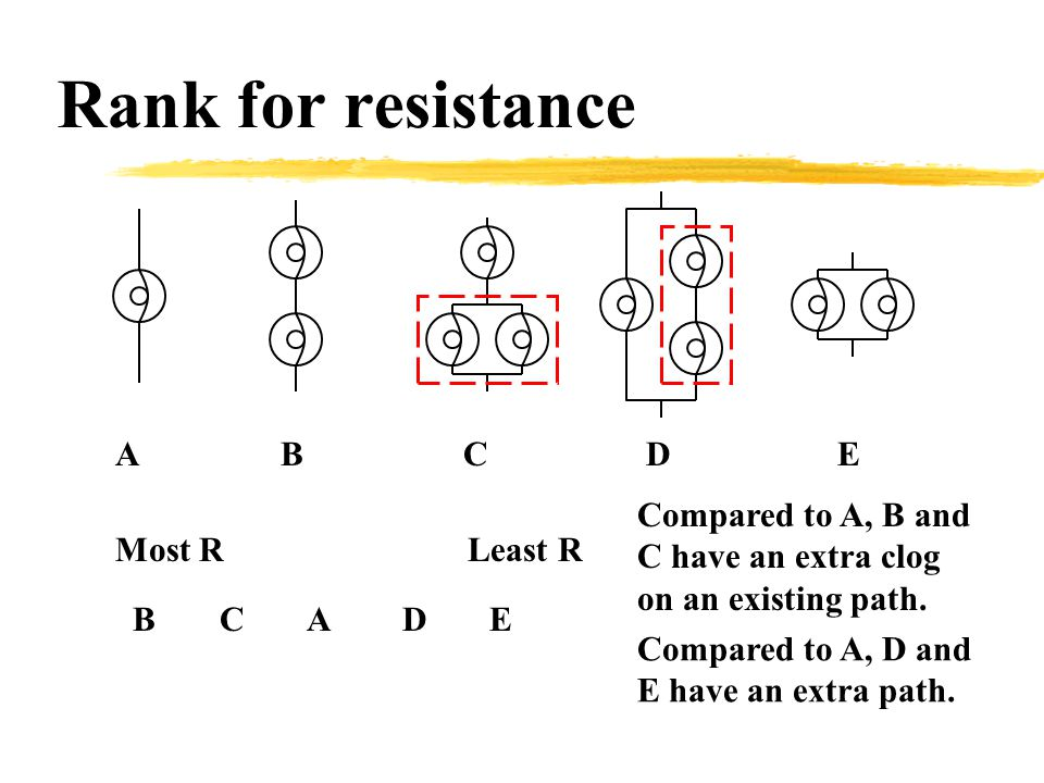 Rank for resistance ABCD E Most R Least R BC E AD Compared to A, B and C have an extra clog on an existing path.