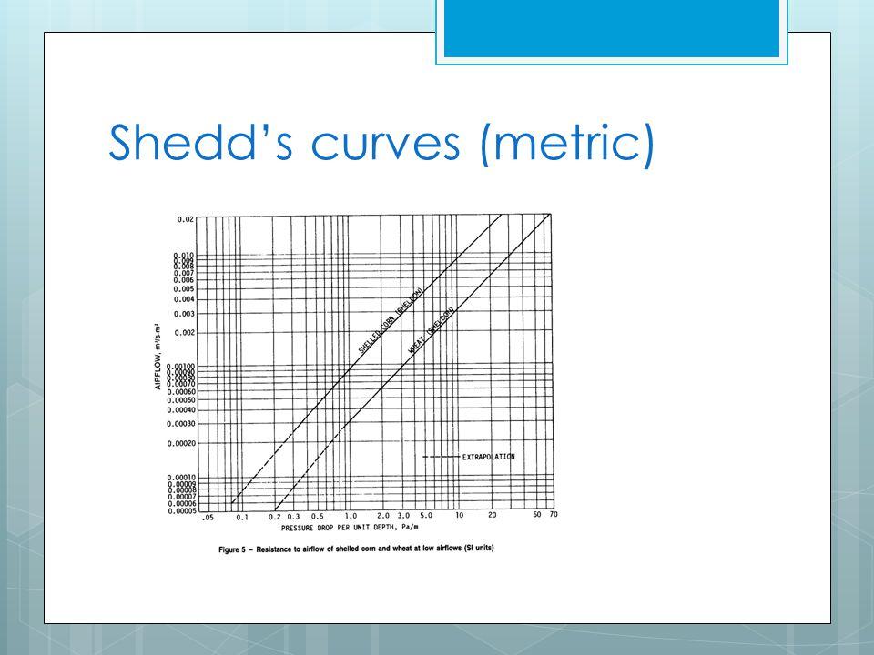 Shedd's curves (metric)
