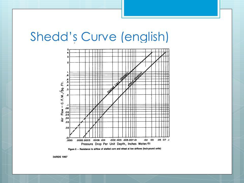 Shedd's Curve (english)