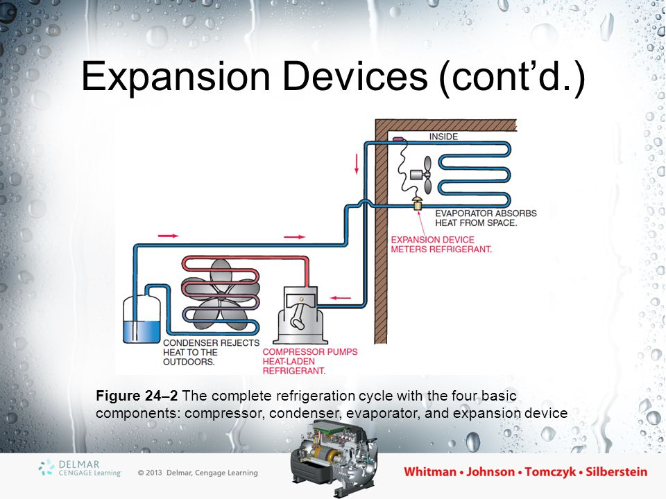 Expansion Devices (cont'd.) Figure 24–2 The complete refrigeration cycle with the four basic components: compressor, condenser, evaporator, and expans