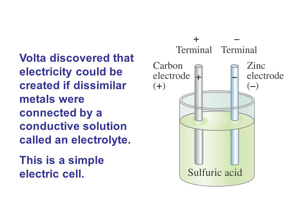 Volta discovered that electricity could be created if dissimilar metals were connected by a conductive solution called an electrolyte. This is a simpl