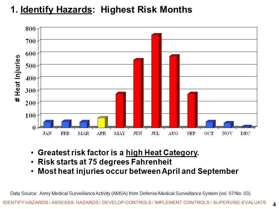 4 IDENTIFY HAZARDS / ASSESSS HAZARDS / DEVELOP CONTROLS / IMPLEMENT CONTROLS / SUPERVISE-EVALUATE Greatest risk factor is a high Heat Category.