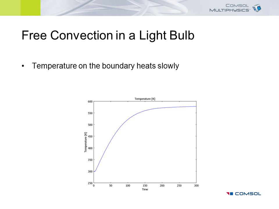 Free Convection in a Light Bulb Radiative heat flux on the outer boundary