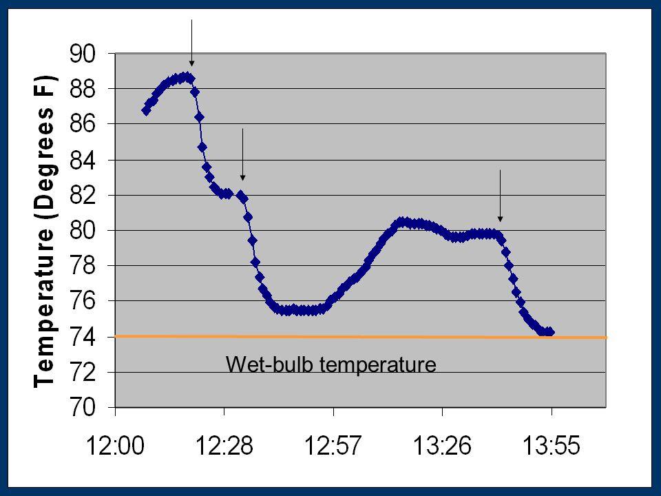 Wet-bulb temperature