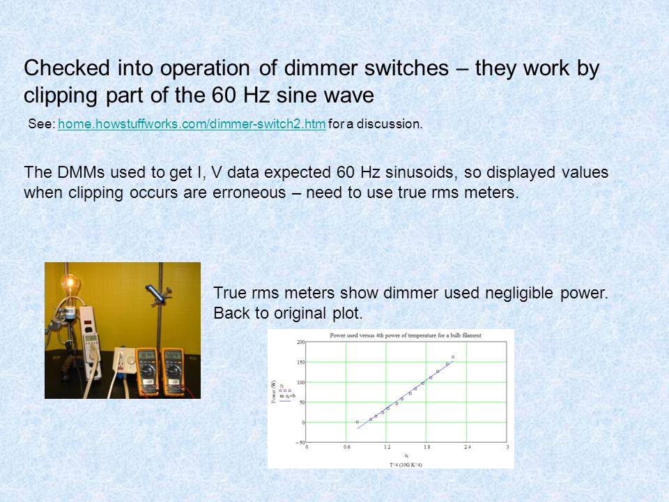 Checked into operation of dimmer switches – they work by clipping part of the 60 Hz sine wave See: home.howstuffworks.com/dimmer-switch2.htm for a discussion.home.howstuffworks.com/dimmer-switch2.htm The DMMs used to get I, V data expected 60 Hz sinusoids, so displayed values when clipping occurs are erroneous – need to use true rms meters.