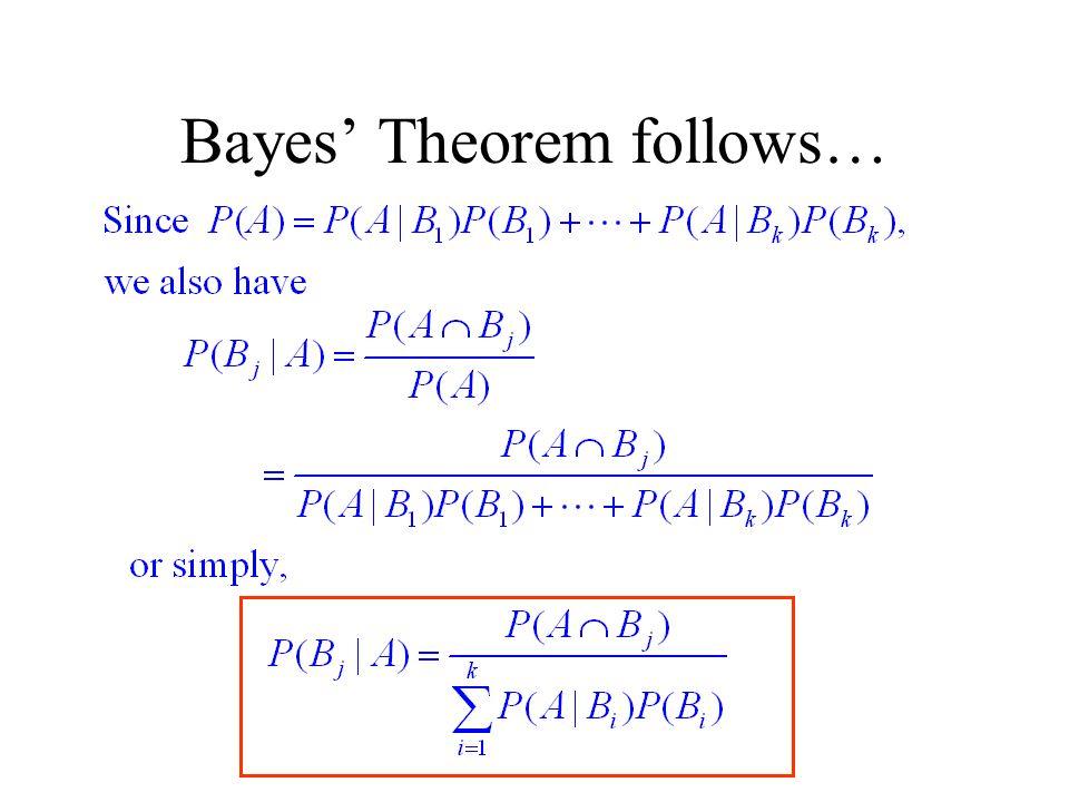 Bayes' B1B1 B2B2 B3B3 P(A|B1)P(B1)P(A|B1)P(B1) P(A|B2)P(B2)P(A|B2)P(B2) P(A|B3)P(B3)P(A|B3)P(B3)