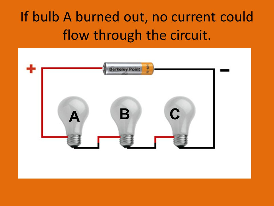 If bulb A burned out, no current could flow through the circuit. A BC