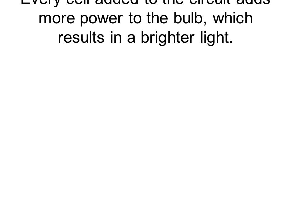 Every cell added to the circuit adds more power to the bulb, which results in a brighter light.