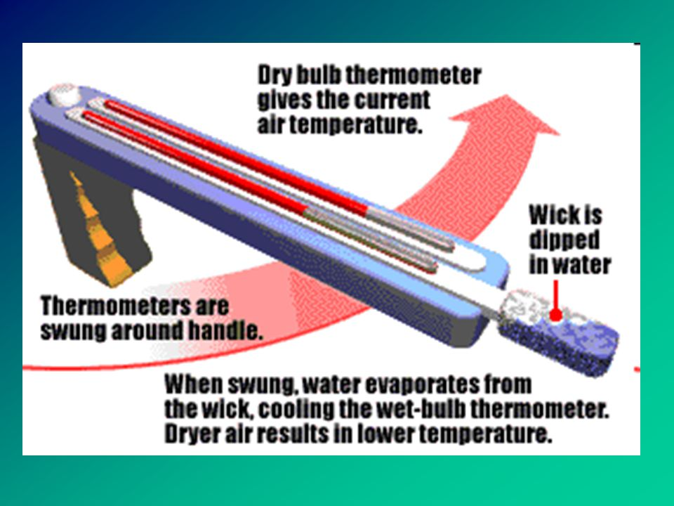 Water cycle and humidity If the relative humidity is high, do you think the water on the wet bulb would evaporate slowly or quickly.