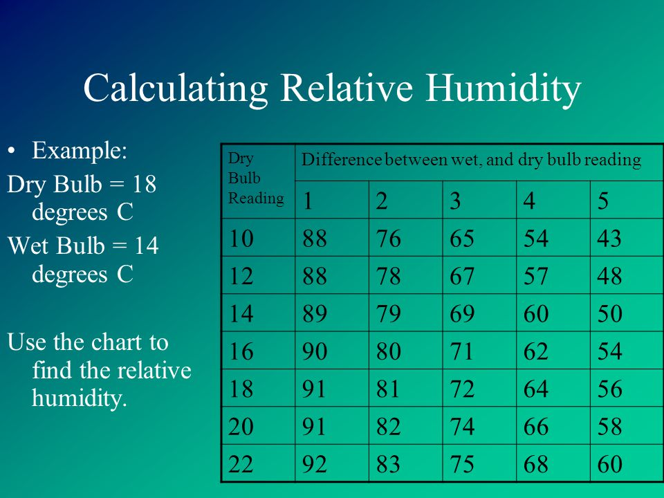Calculating Relative Humidity Example: Dry Bulb = 18 degrees C Wet Bulb = 14 degrees C Use the chart to find the relative humidity.