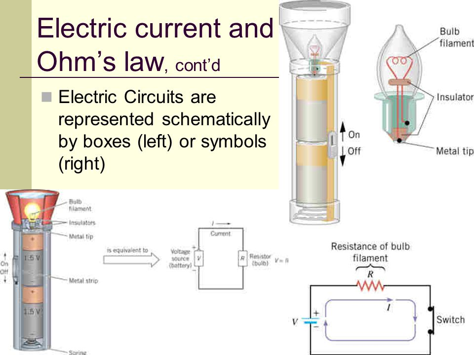 32 Electric current and Ohm's law, cont'd Electric Circuits are represented schematically by boxes (left) or symbols (right)