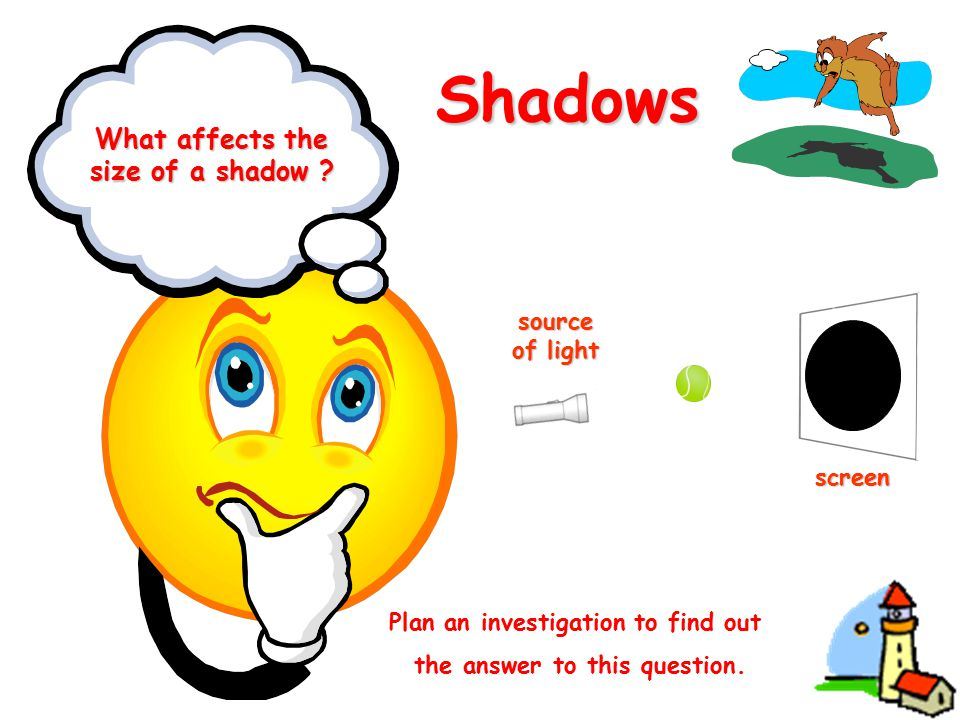 Shadows What affects the size of a shadow ? source of light screen Plan an investigation to find out the answer to this question.