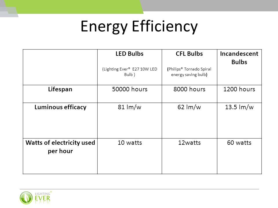 Energy Efficiency LED Bulbs (Lighting Ever® E27 10W LED Bulb ) CFL Bulbs (Philips® Tornado Spiral energy saving bulb) Incandescent Bulbs Lifespan50000