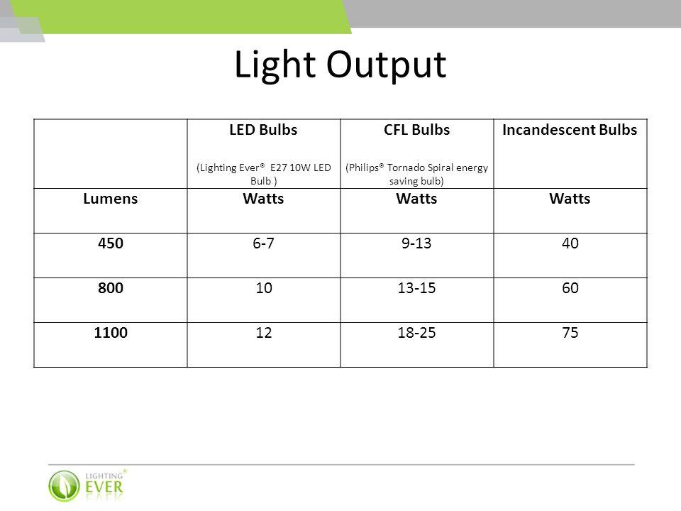 Light Output LED Bulbs (Lighting Ever® E27 10W LED Bulb ) CFL Bulbs (Philips® Tornado Spiral energy saving bulb) Incandescent Bulbs LumensWatts 4506-7