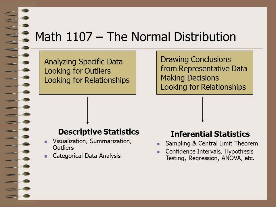 Math 1107 – The Normal Distribution Inferential Statistics Sampling & Central Limit Theorem Confidence Intervals, Hypothesis Testing, Regression, ANOVA, etc.