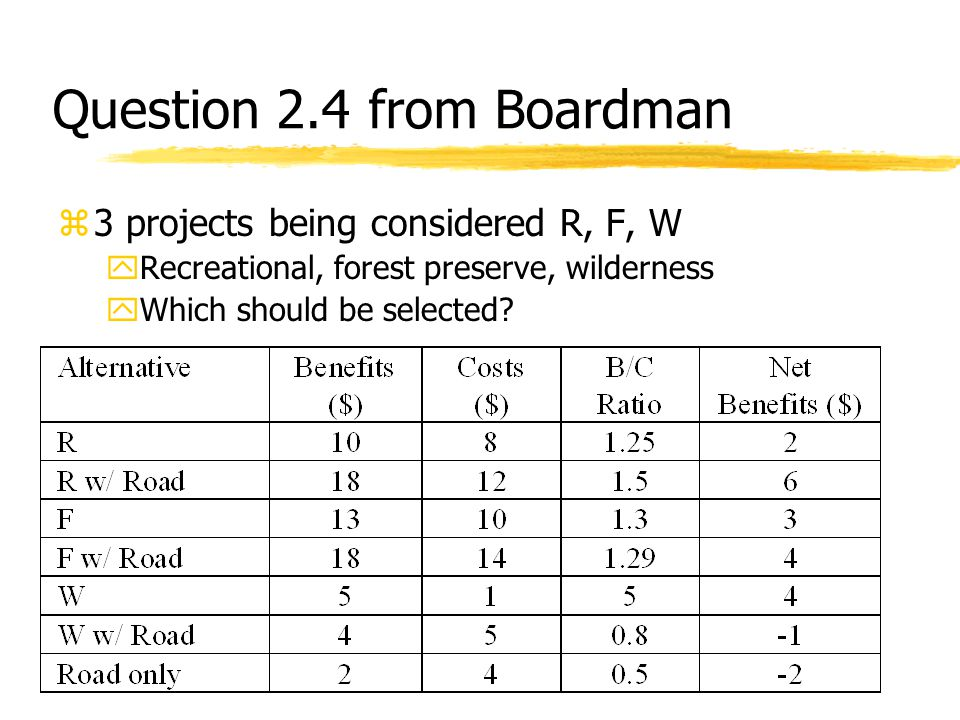 Question 2.4 from Boardman z3 projects being considered R, F, W yRecreational, forest preserve, wilderness yWhich should be selected