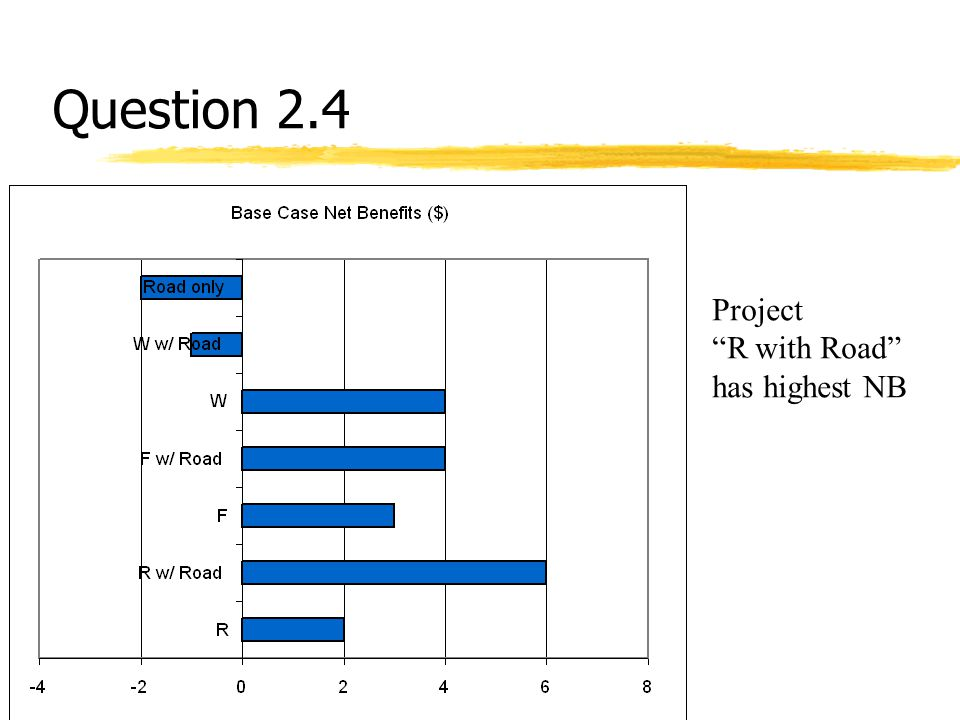 """Question 2.4 Project """"R with Road"""" has highest NB"""