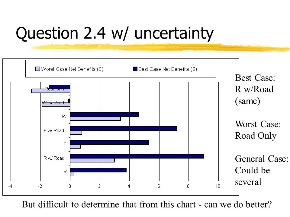 Question 2.4 w/ uncertainty Best Case: R w/Road (same) Worst Case: Road Only General Case: Could be several But difficult to determine that from this chart - can we do better