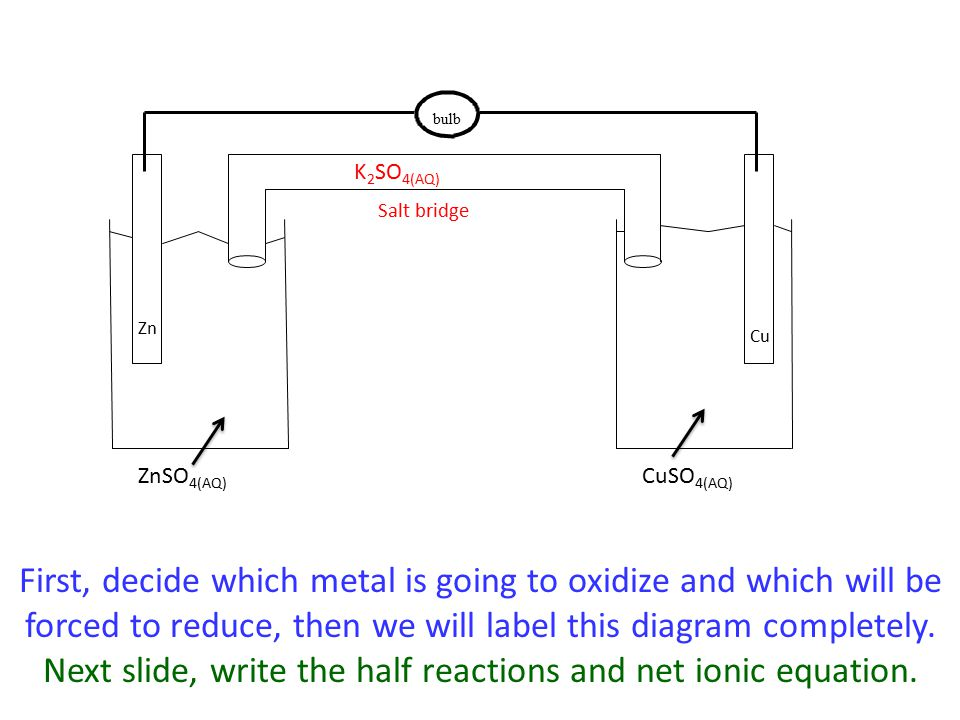 bulb ZnSO 4(AQ) CuSO 4(AQ) Zn Cu Salt bridge K 2 SO 4(AQ) First, decide which metal is going to oxidize and which will be forced to reduce, then we will label this diagram completely.