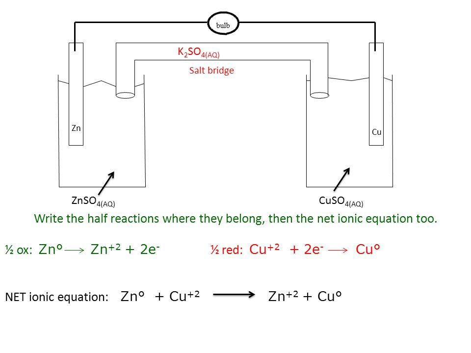 bulb ZnSO 4(AQ) CuSO 4(AQ) Zn Cu Salt bridge K 2 SO 4(AQ) Write the half reactions where they belong, then the net ionic equation too.