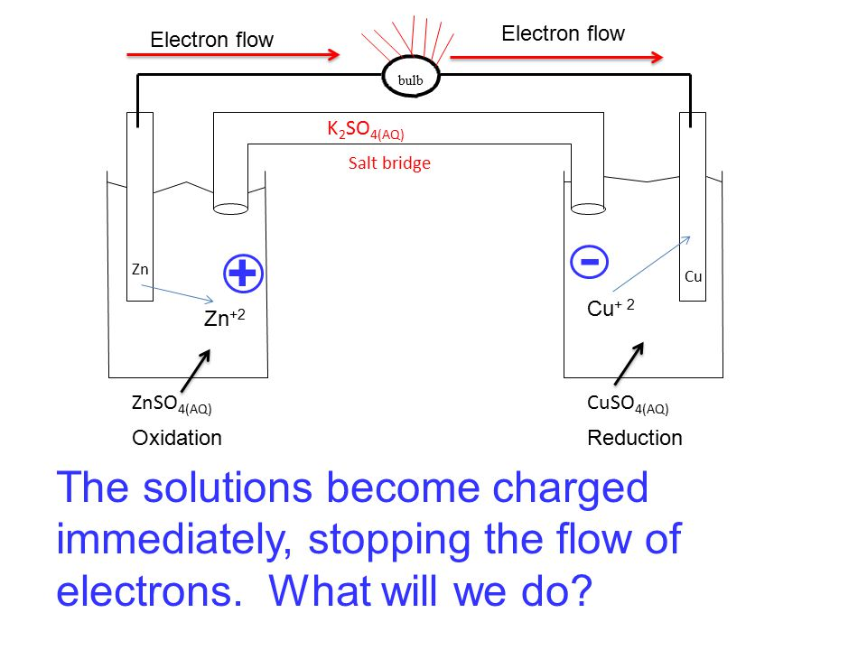 bulb ZnSO 4(AQ) CuSO 4(AQ) Zn Cu Salt bridge K 2 SO 4(AQ) OxidationReduction Zn +2 Cu + 2 Electron flow + - The solutions become charged immediately,