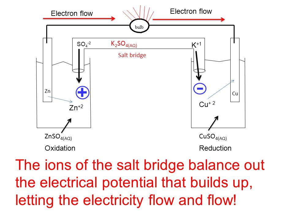 bulb ZnSO 4(AQ) CuSO 4(AQ) Zn Cu Salt bridge K 2 SO 4(AQ) OxidationReduction Zn +2 Cu + 2 Electron flow + - SO 4 -2 K +1 The ions of the salt bridge b