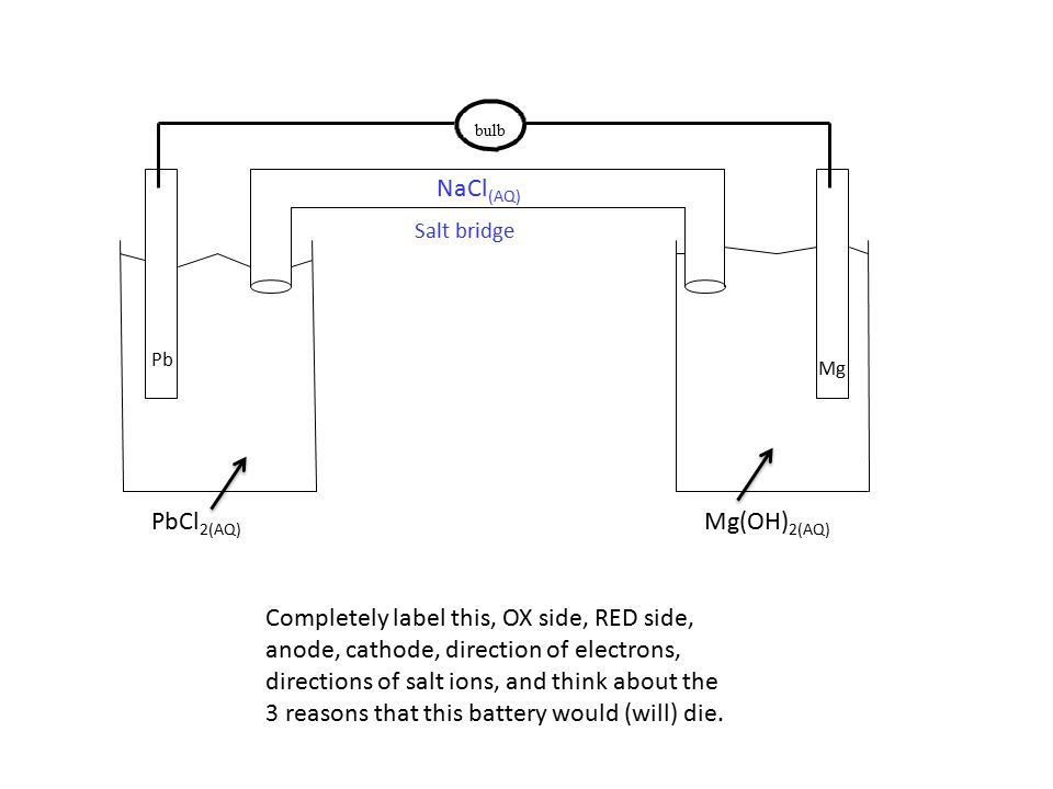 bulb PbCl 2(AQ) Mg(OH) 2(AQ) Pb Mg Salt bridge NaCl (AQ) Completely label this, OX side, RED side, anode, cathode, direction of electrons, directions of salt ions, and think about the 3 reasons that this battery would (will) die.