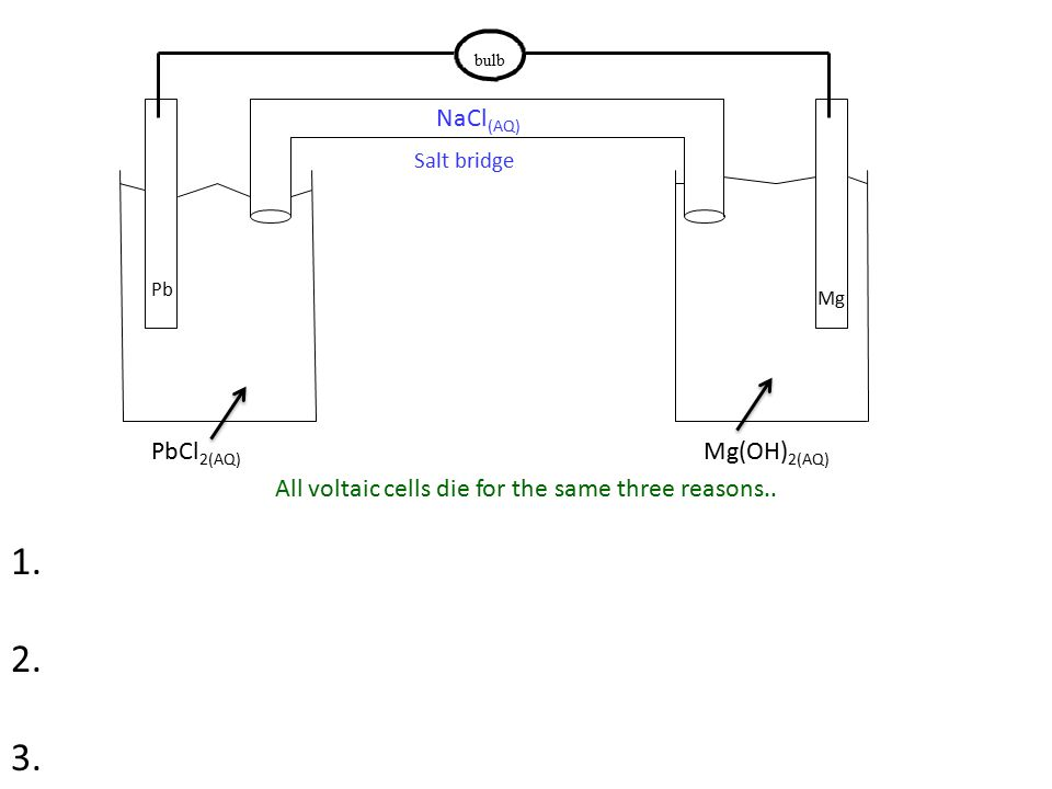bulb PbCl 2(AQ) Mg(OH) 2(AQ) Pb Mg Salt bridge NaCl (AQ) All voltaic cells die for the same three reasons..