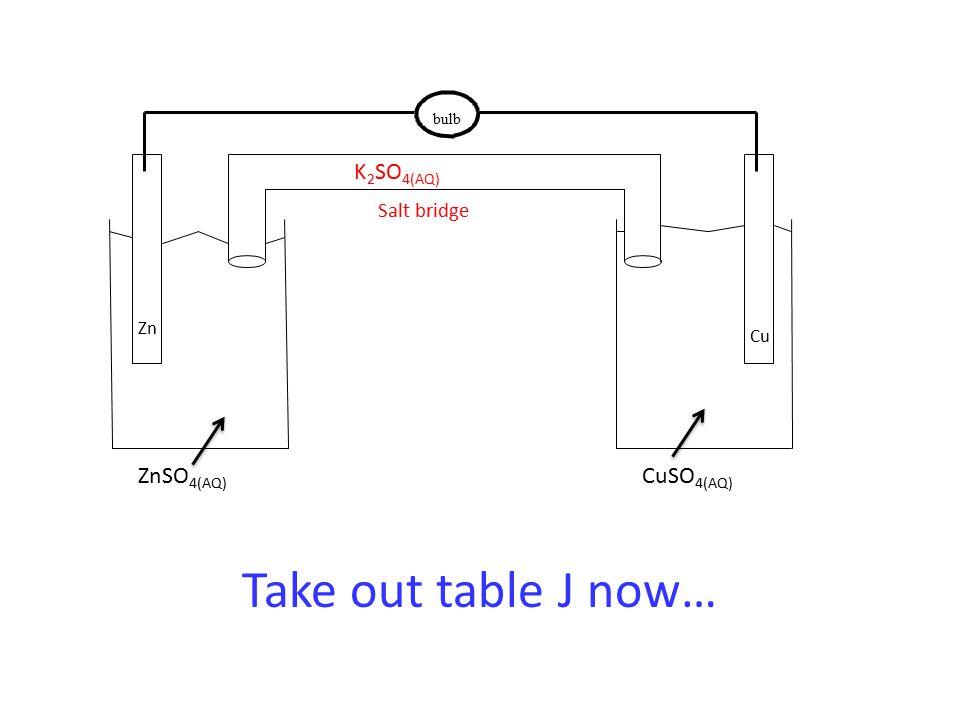 bulb ZnSO 4(AQ) CuSO 4(AQ) Zn Cu Salt bridge K 2 SO 4(AQ) Take out table J now…