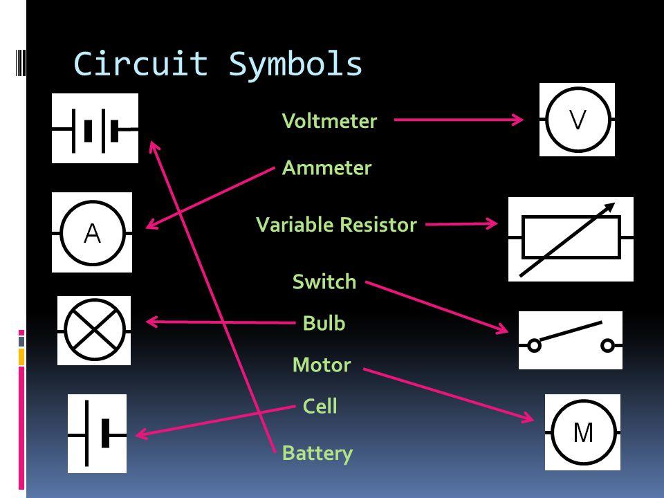 Circuit Symbols Voltmeter Ammeter Variable Resistor Switch Bulb Motor Cell Battery