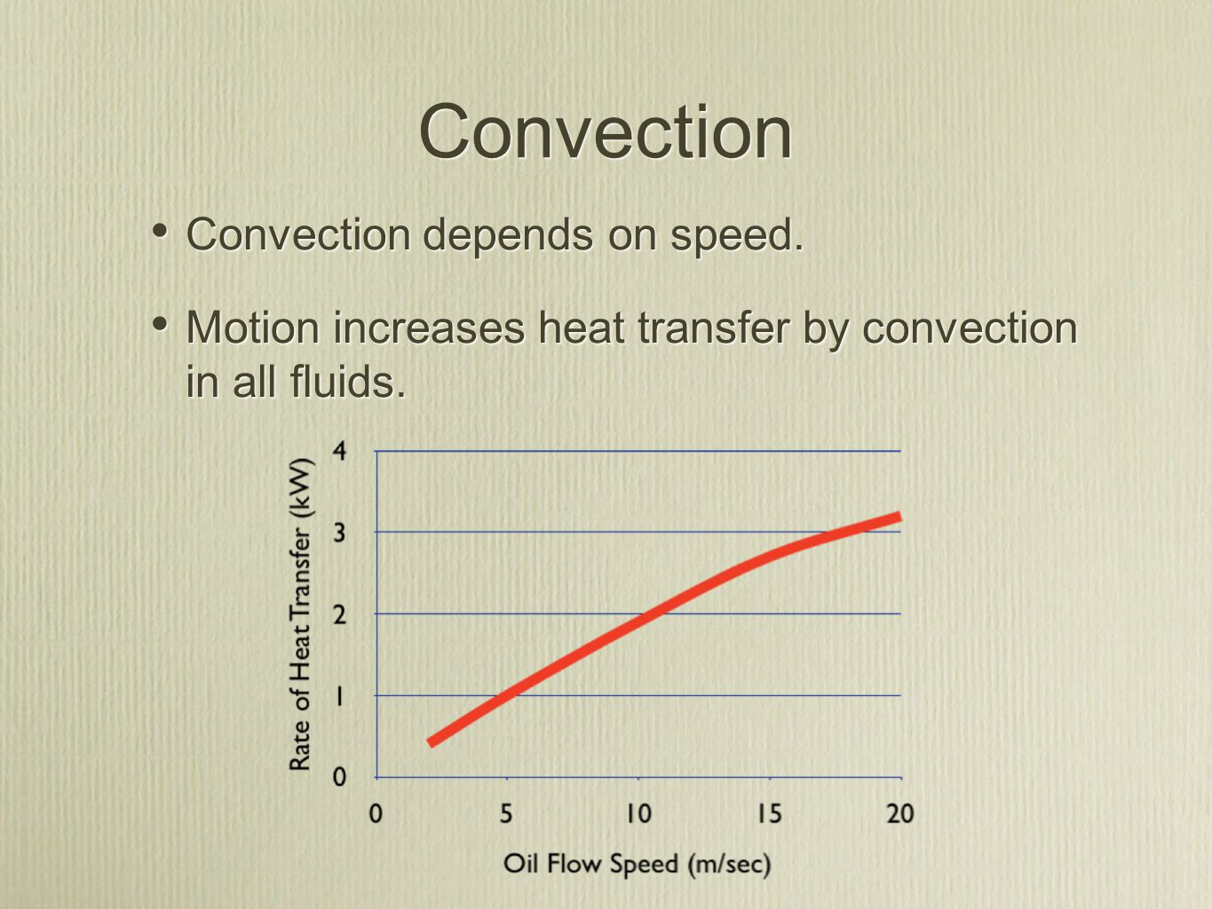 Convection Convection depends on speed. Motion increases heat transfer by convection in all fluids. Convection depends on speed. Motion increases heat